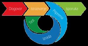 logo-dizajn-sajtova